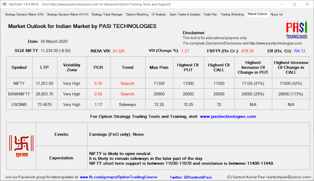 Indian Market Outlook: Mar 05, 2020