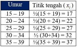 Pengertian Titik Tengah Kelas pada Tabel
