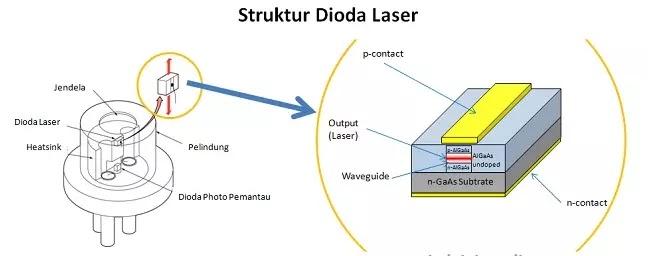struktur dioda laser