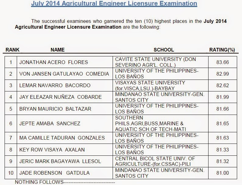 Top 10 List: July 2014 Agricultural Engineer board exam