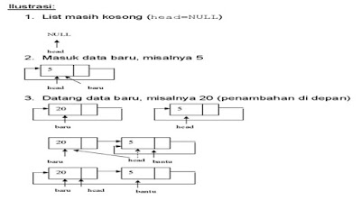 single linked list3