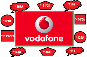 All_Vodafone_Service_Short_Codes