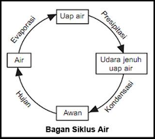 Bagan Siklus Air Soal Tematik Kelas 5 Tema 8 Mapel IPA