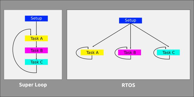 Apa itu RTOS Real Time Operating System Pada Arduino?