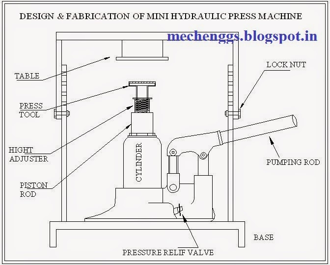 Design and Fabrication Of Mini Hydraulic Press Machine