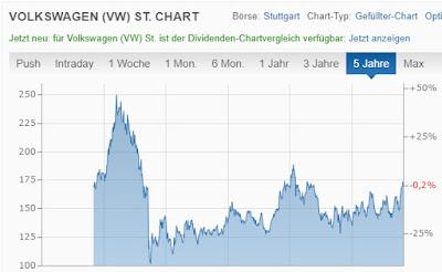 VW Aktie Kursentwicklung der letzten 5 Jahre