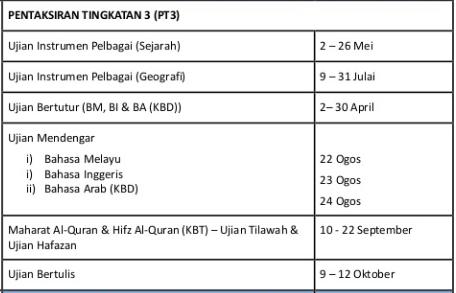 Jadual Waktu Peperiksaan Pt3 2017 Ciklaili