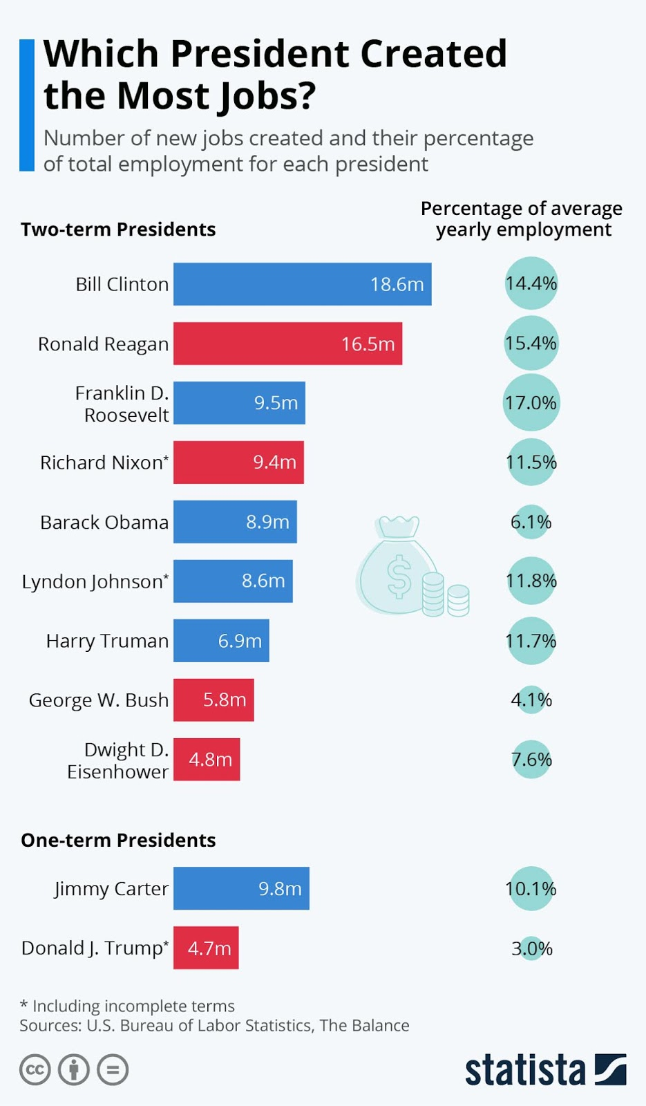Recruitment Success under Clinton's Leadership #Infographic