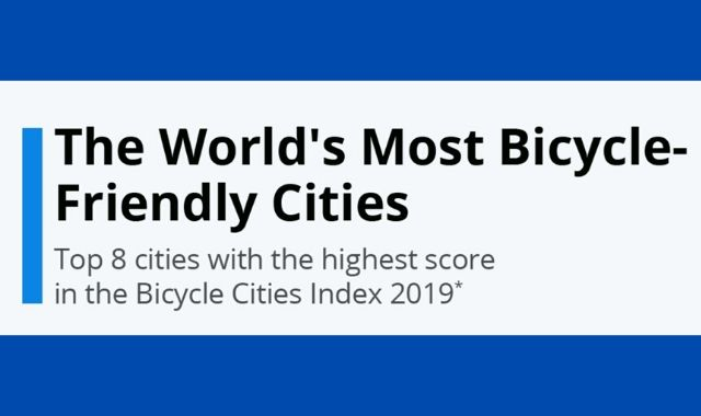 The Top 10 Bicycle-Friendly Cities Worldwide