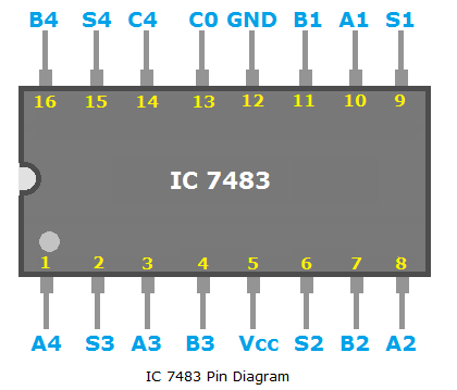 IC 7483 Pin Diagram, pin diagram of IC 7483