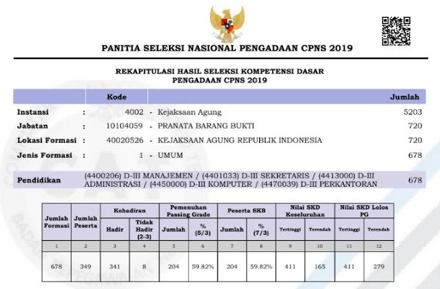 hasil tes skd kejaksaan agung cpns 2019