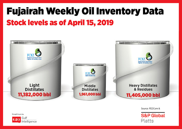 Fujairah Weekly Oil Inventory Data Stocks Level as of April 15, 2019