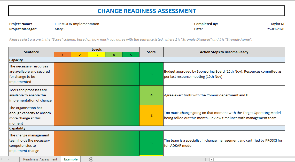 Change Readiness Assessment, Readiness Assessment