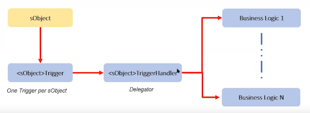 Trigger Handler pattern