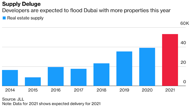 #UAE News: #Dubai's Property Glut Means Two More Years of Price Drop for JLL - Bloomberg