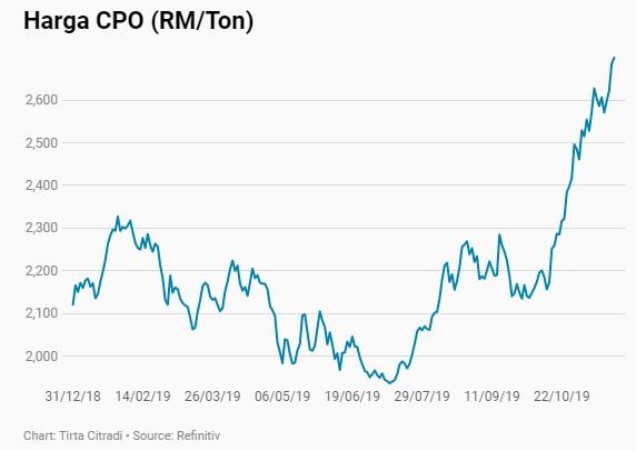 pergerakan harga CPO, odith adikusuma