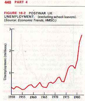 Postwar UK unemployment (excluding school leavers). Graph going off the top of the usual scale from textbook page 440