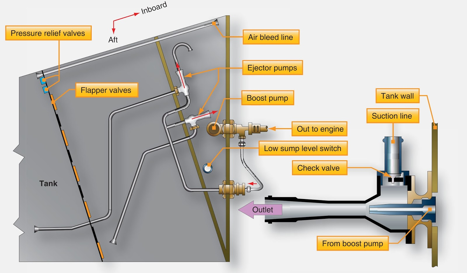 Aeronautical Guide Types Of Aircraft Fuel Pumps Schematic Cutaway Showing Slide Cycle And Case Ejection An Ejector Pump Uses A Venturi To Draw Into The Boost Sump Area Tank