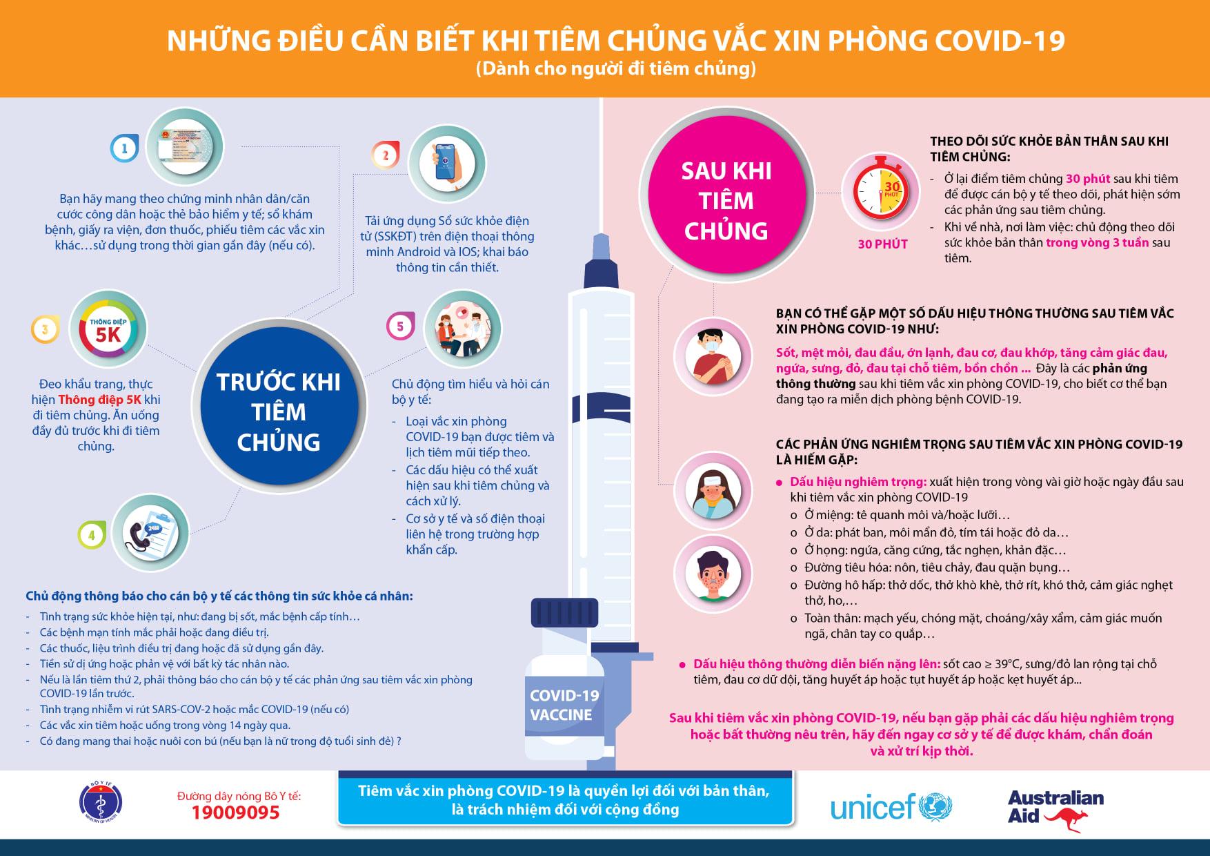 Những điều cần biết khi tiêm chủng vaccine phòng COVID-19
