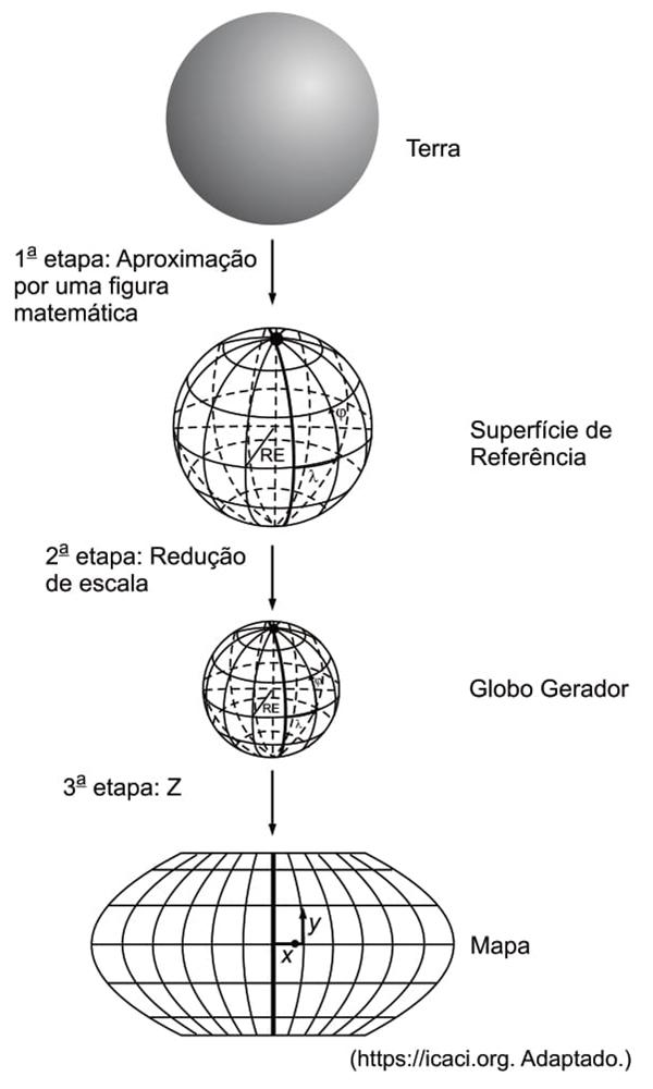 A terceira etapa para a construção de um mapa, indicada  pela letra Z na imagem, consiste na aplicação