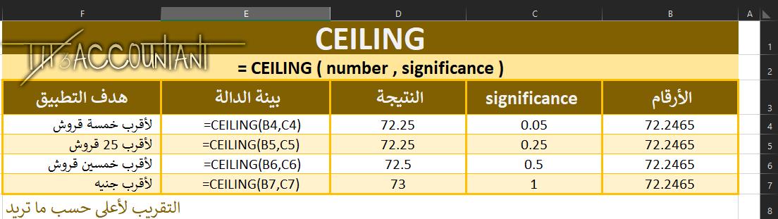 دالــة CEILING