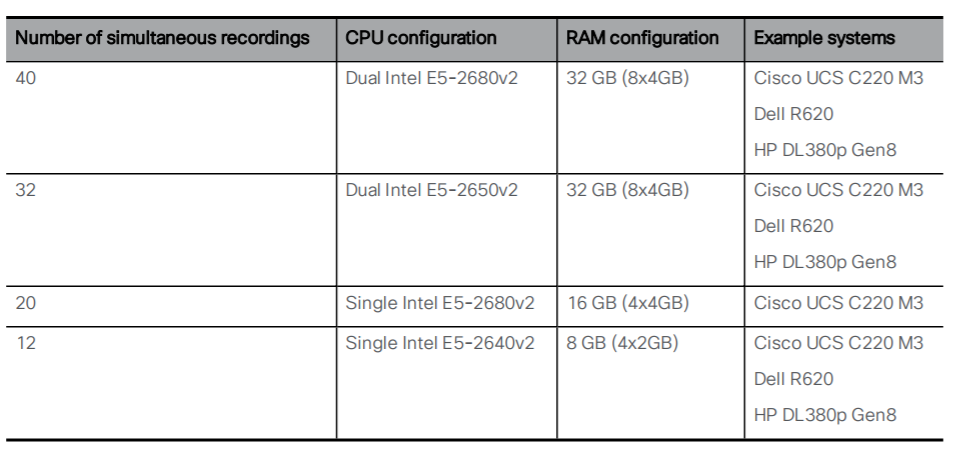 CMS Recording Server Hardware Specification | IP Xprt