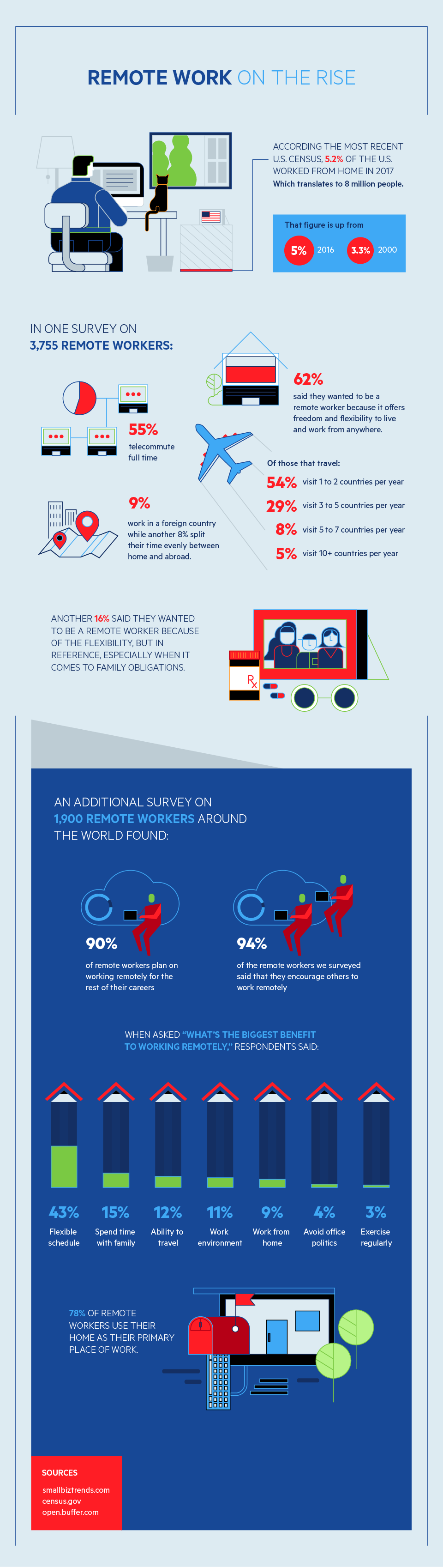 BEST APPS AND PROGRAMS TO KEEP YOUR REMOTE TEAMS CONNECTED #INFOGRAPHIC