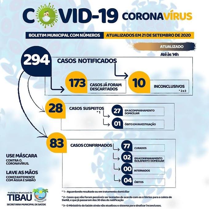 Após aglomerações, casos de covid-19 voltam a subir em Tibau