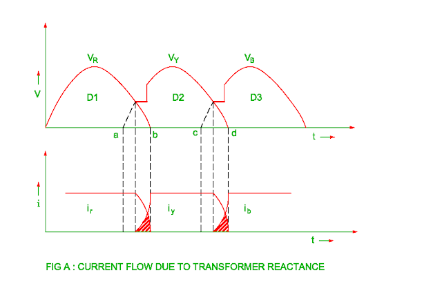 effect-of-transformer-winding-reactance-on-three-phase-uncontrolled-rectifier