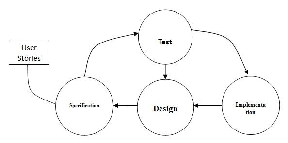 Jurnal Doc : rekayasa perangkat lunak