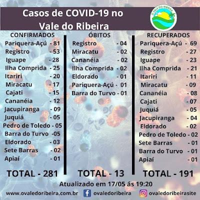 Vale do Ribeira soma 281 casos positivos, 191 recuperados e 13 mortes do Coronavírus - Covid-19
