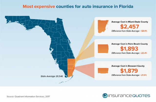 Best Car Insurance Rates in Florida