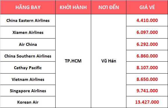 Bạn muốn biết giá vé máy bay đi Vũ Hán Wuhan?