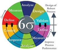 5 Tipps zur Vorbereitung auf die Lean Six Sigma Green Belt Prüfung