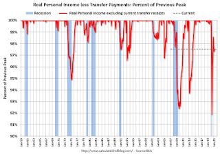 Recession Measure Income