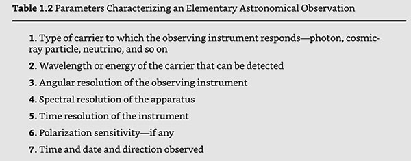 """Characteristics of Astronomical Observations (Source: Martin Harwit, """"Cosmic Discovery"""")"""