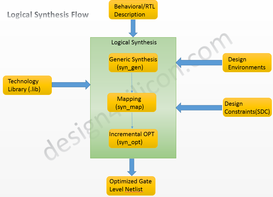 VLSI Design Overview and Questionnaires: Synthesis