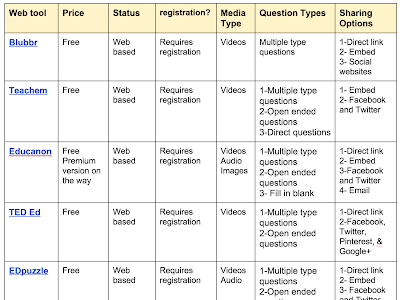 A Handy Chart Comparing 5 Good  Web Tools to Flip your Classroom