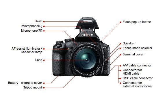 Diagram Slr Camera
