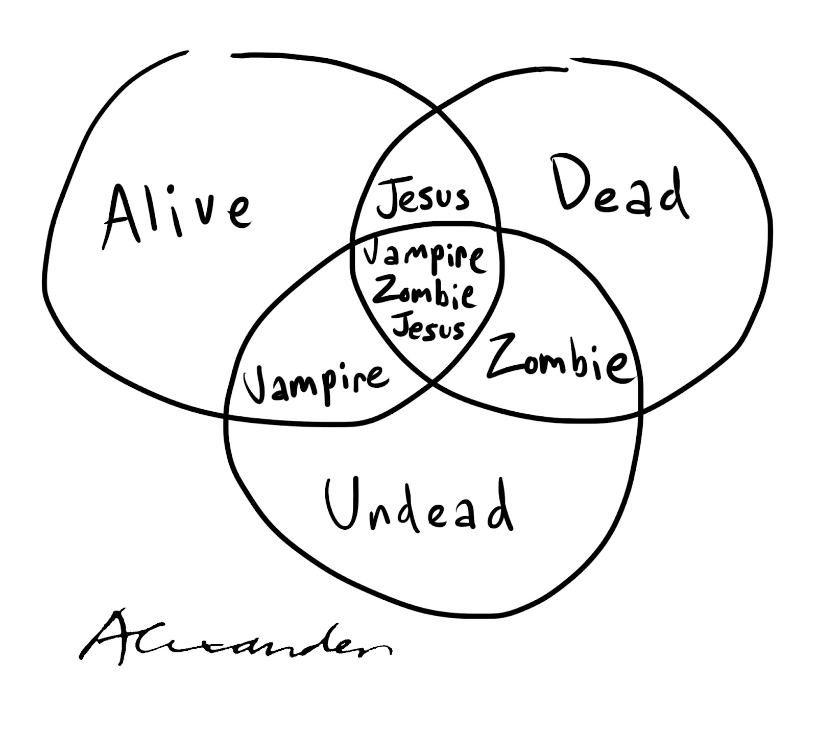 Alexander S Cartoon Blog Venn Diagram