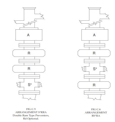 Blow Out Preventer BOP stack configuration