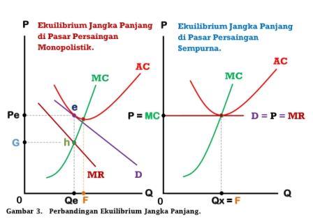 Perbandingan Ekuilibrium Jangka Panjang di Pasar Persaingan Monopolistik dan Pasar Persaingan Sempurna - www.ajarekonomi.com