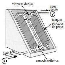 Na figura ao lado, é ilustrado um aquecedor de água constituído de dois tanques pretos dentro de uma caixa termicamente isolada e com cobertura de vidro, os quais absorvem energia solar.