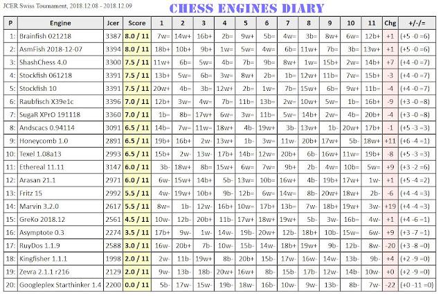 Chess Engines Diary: Brainfish 021218 wins JCER Swiss