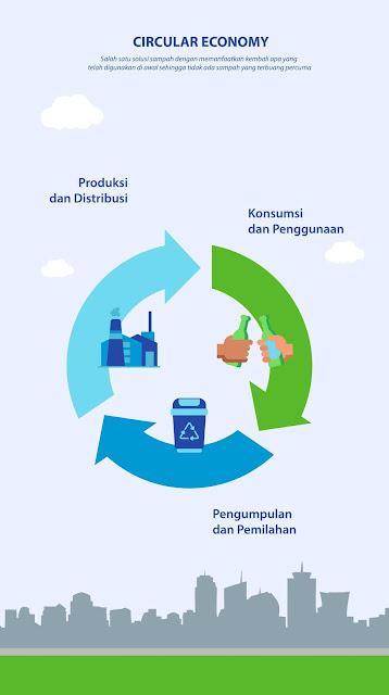 konsep-circular-economy