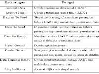 Pengertian dan Prinsip Kerja Komunikasi Serial RS-232 pada PLC