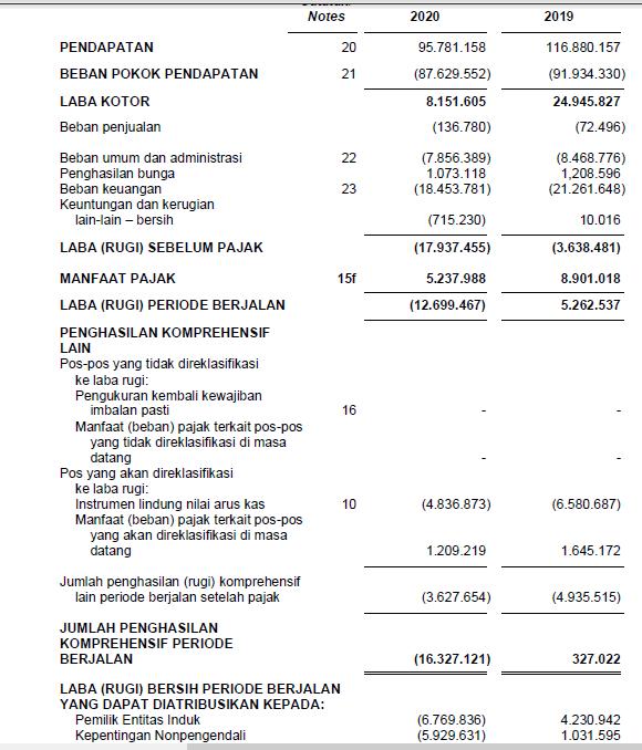 Laporan Keuangan ESSA Kuartal 2 Tahun 2020