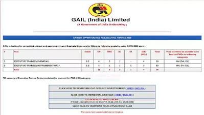 गेल (इंडिया) लिमिटेड की स्थापना पर कुल 25 ट्रेनी पद