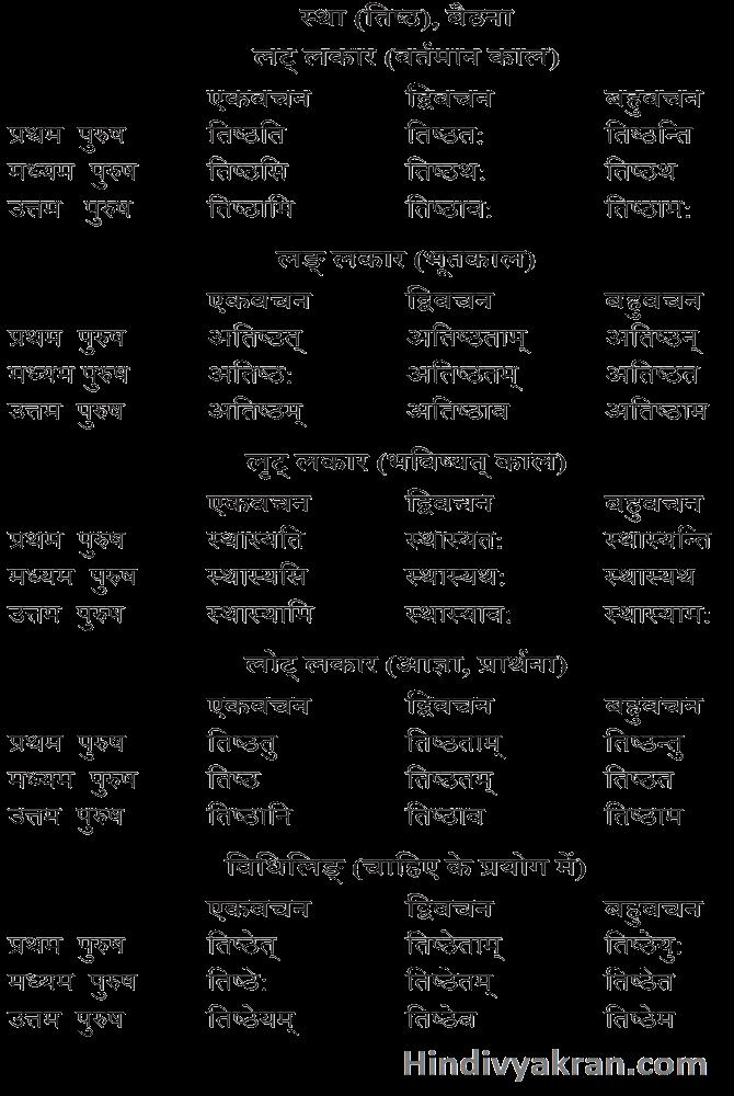 स्था (तिष्ठ) धातु के रूप संस्कृत में – Tishth / Stha Dhatu Roop In Sanskrit