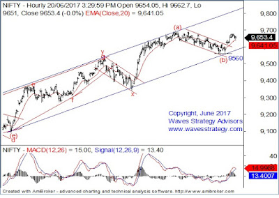 Nifty,Elliott wave analysis
